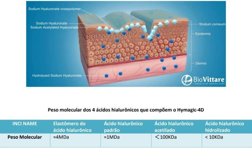Figura 1 - Ação dos Hymagic 4D